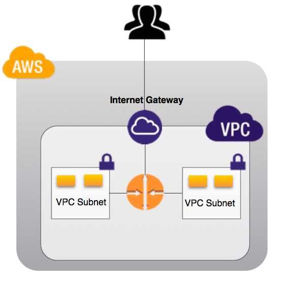 Public VPC with OPEN security groups