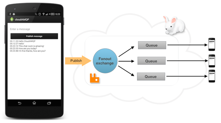 RabbitMQ Android