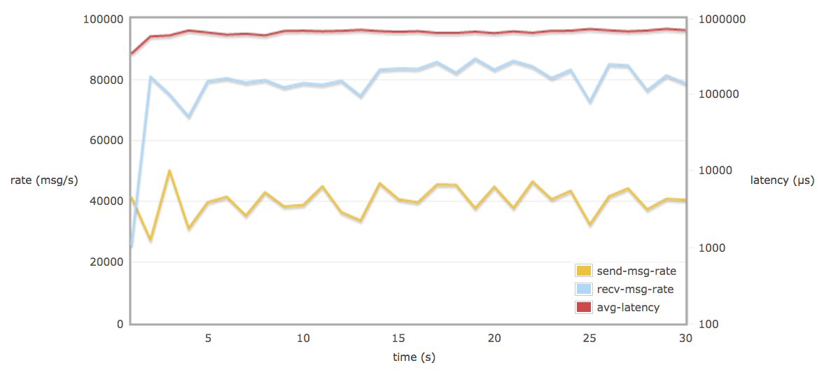 Load testing and performance measurements in RabbitMQ