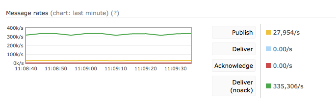 How to handle and avoid high CPU or Memory usage - CloudAMQP