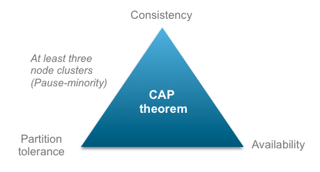 cloudamqp cap theorem