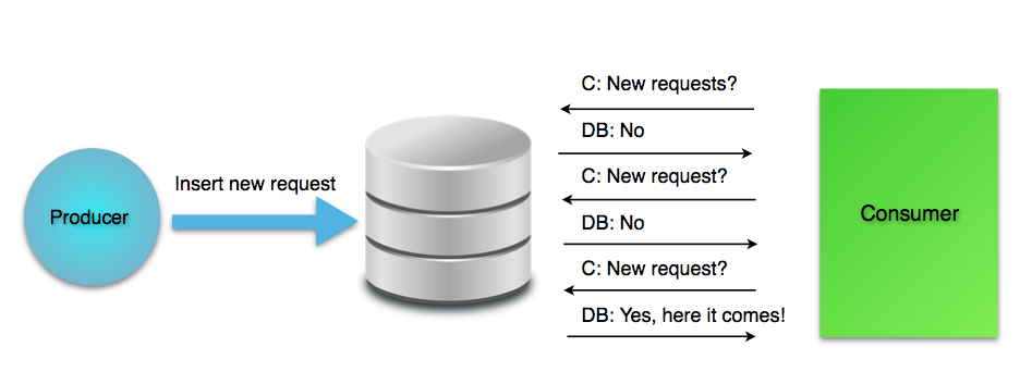 Frequent DB queries
