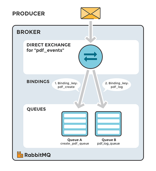 rabbitmq exchange