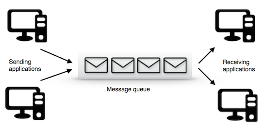 What is message queuing? - CloudAMQP