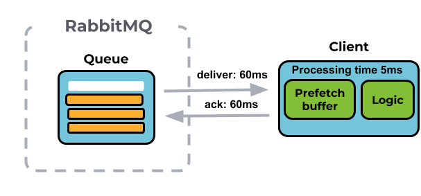 Part 1: RabbitMQ Best Practice - CloudAMQP