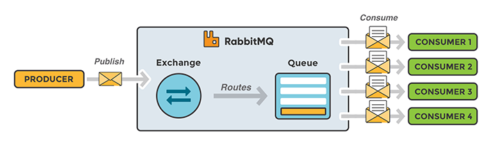 Work queues in RabbitMQ