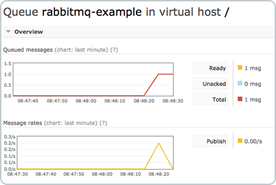 RabbitMQ Publish