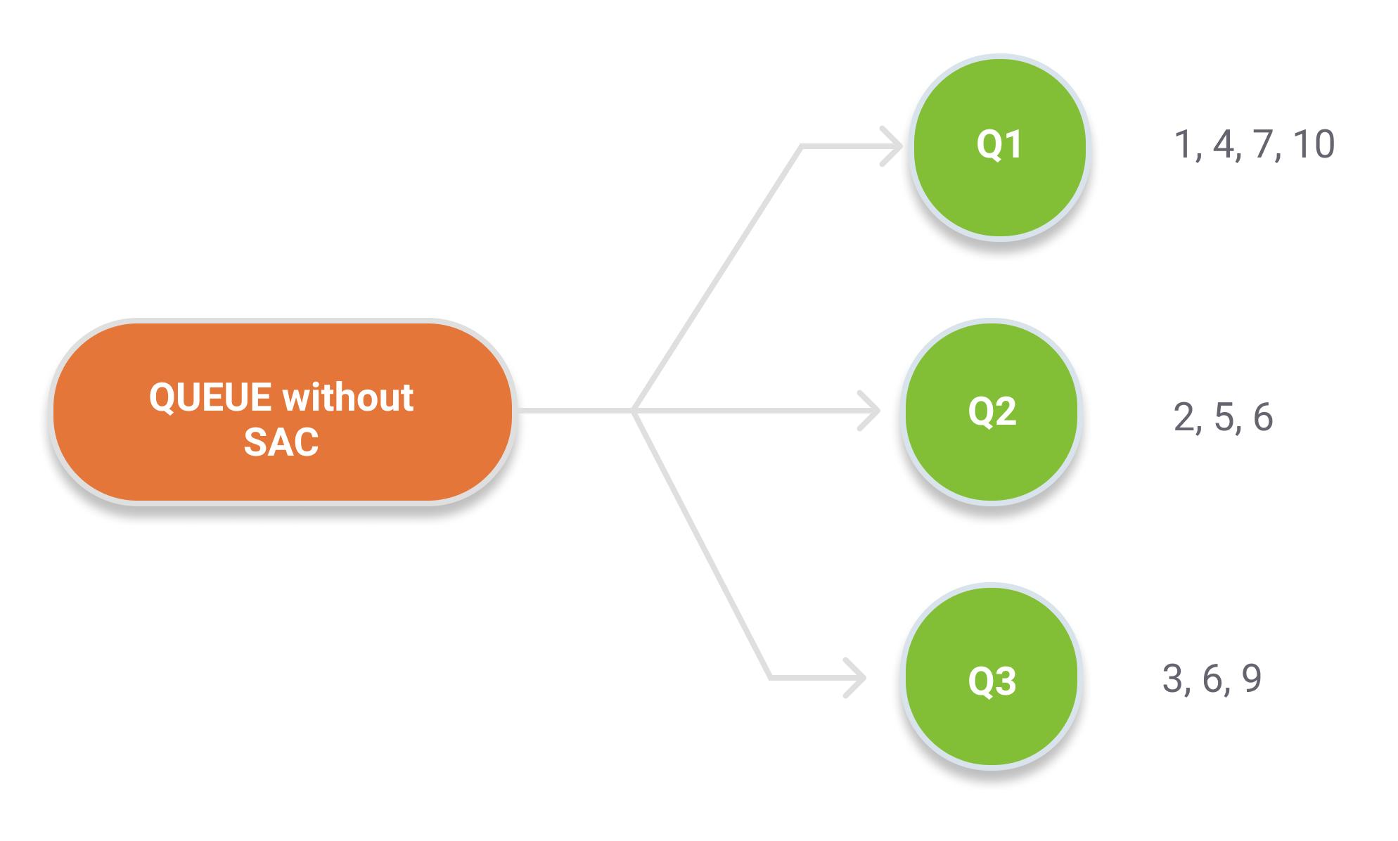 RabbitMQ 3 8 Feature Focus - Single Active Consumer - CloudAMQP