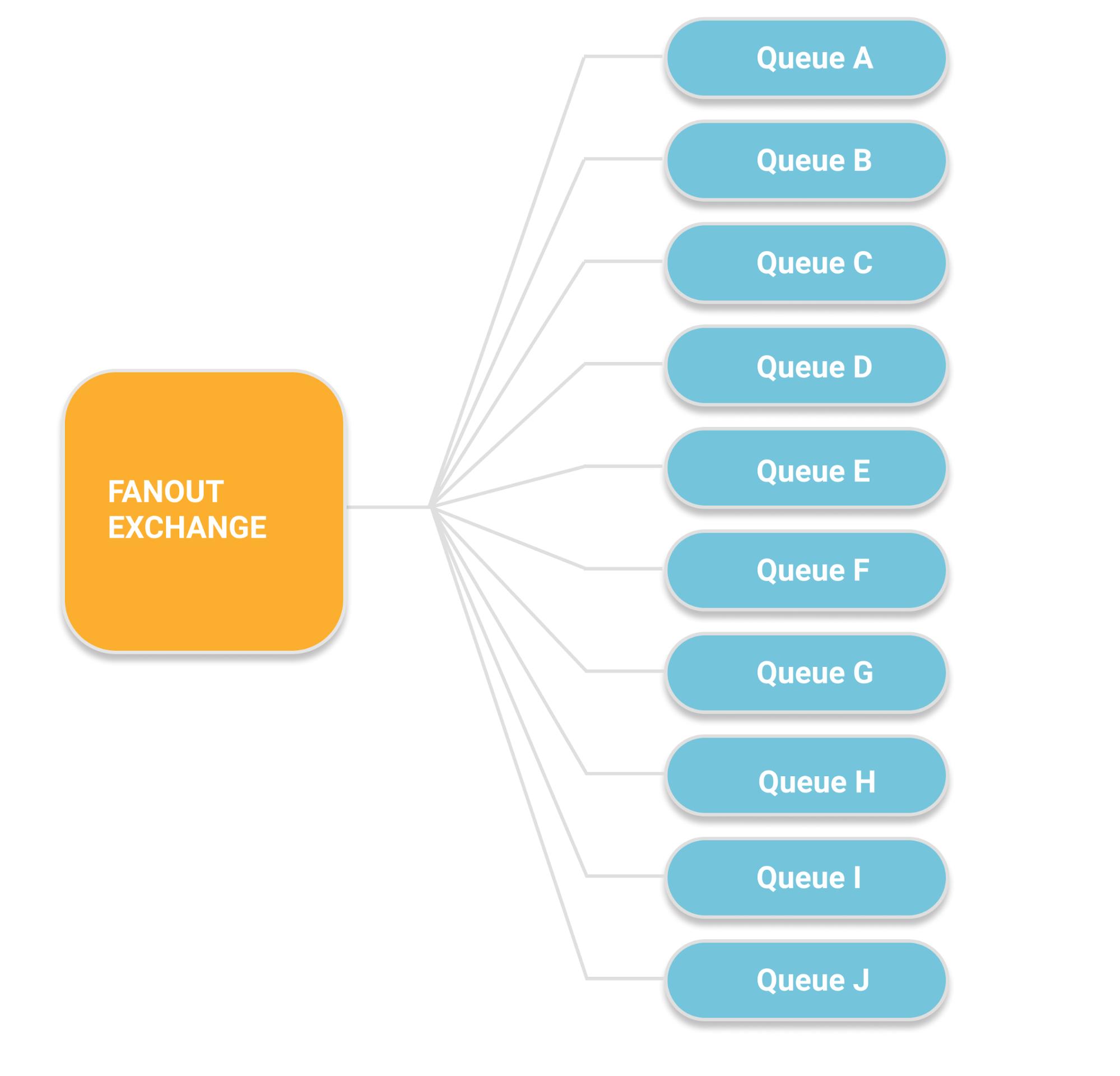 RabbitMQ 3 8 Feature Focus - Quorum Queues - CloudAMQP
