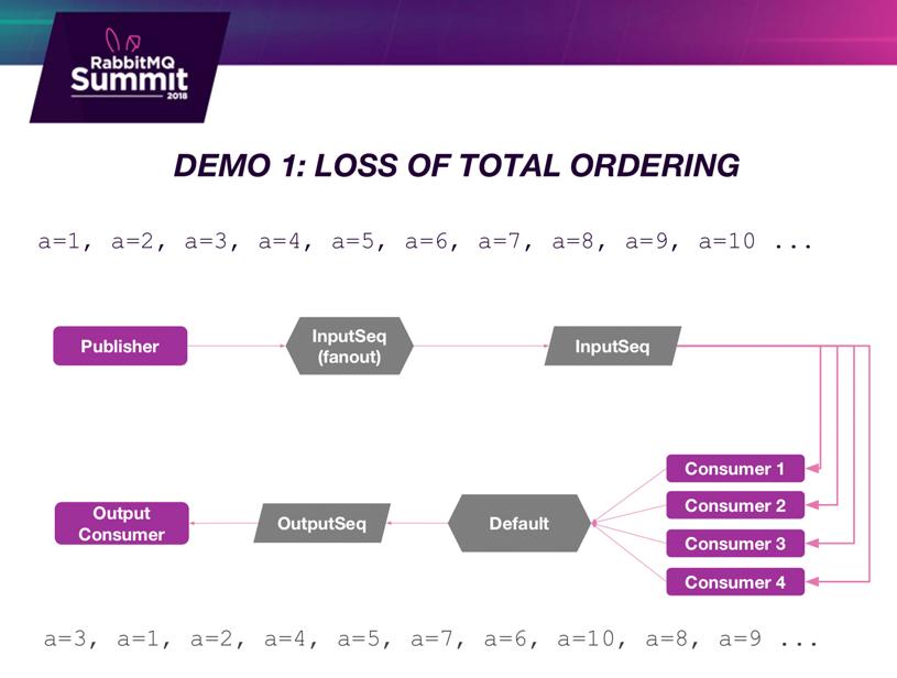 RabbitMQ Summit talk recap: The Consistent Hash Exchange