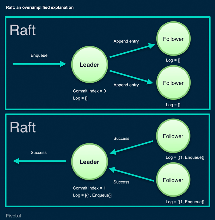 RabbitMQ Raft Cluster Explained - Over simplified