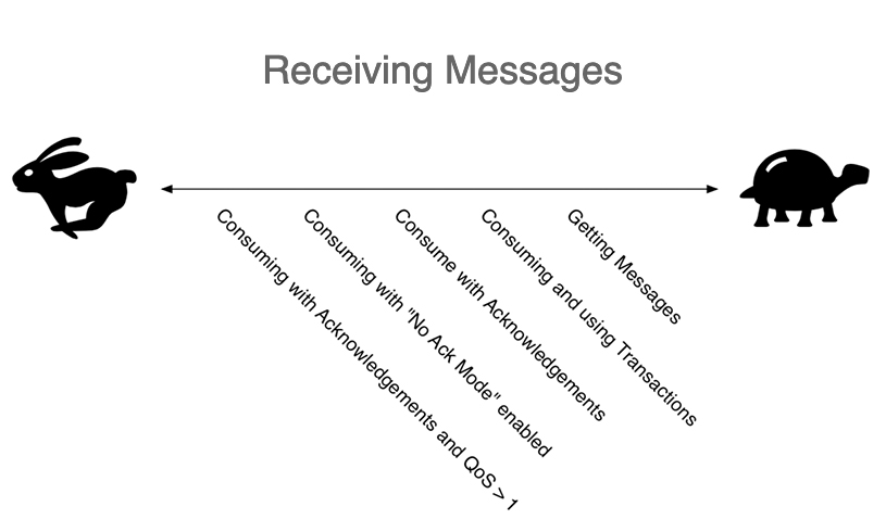 Receiving Messages in RabbitMQ
