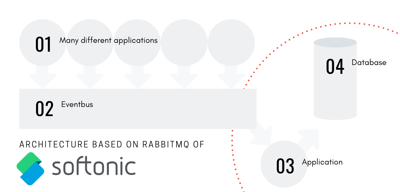 Meet Softonic - From a monolith architecture to microservices and