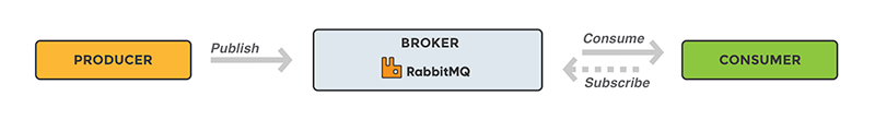 RabbitMQ workflow tutorial