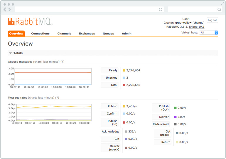 RabbitMQ Web Interface
